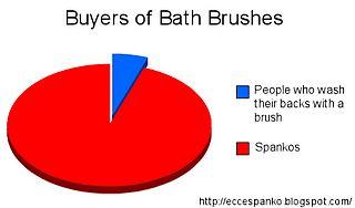 bath brush buyers